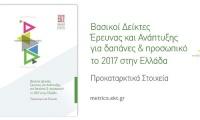 Αύξηση δαπανών για Ερευνα και Ανάπτυξη το 2017 στην Ελλάδα